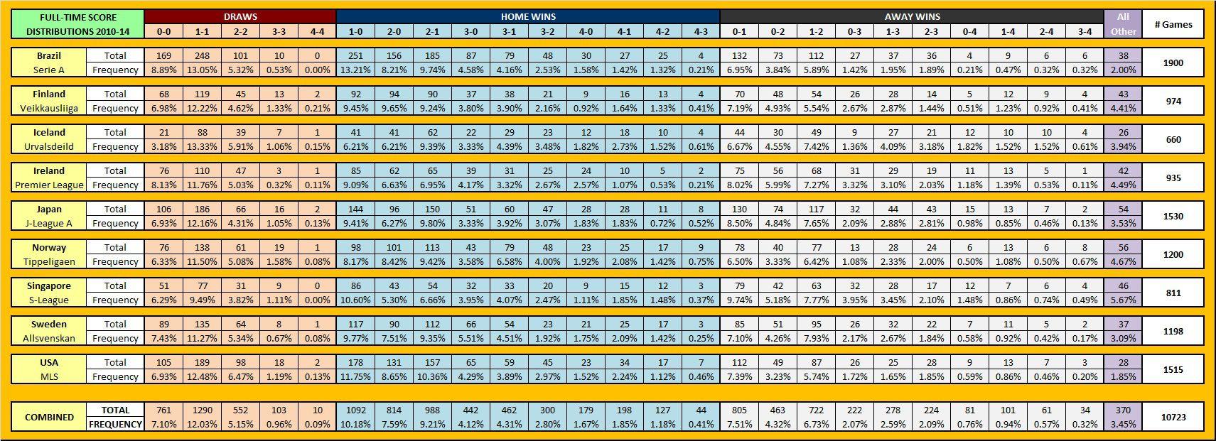 28_FT-Score-Distributions