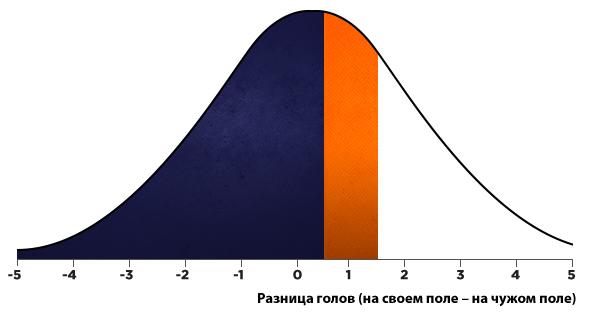 standard-deviation-graph-rus