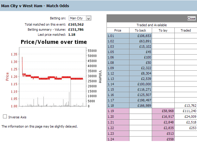 total-matched-turnover-betfair
